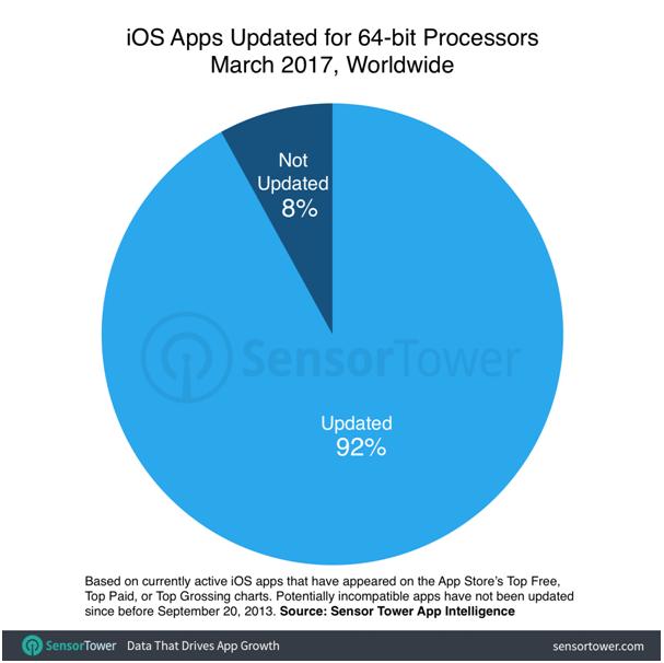 ios apps sensor tower data