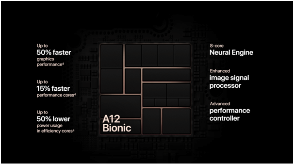 iPhone Xs- Processor